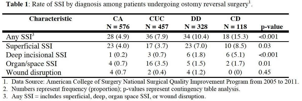 Ostomy Reversal Cpt Code The Best Of 2018