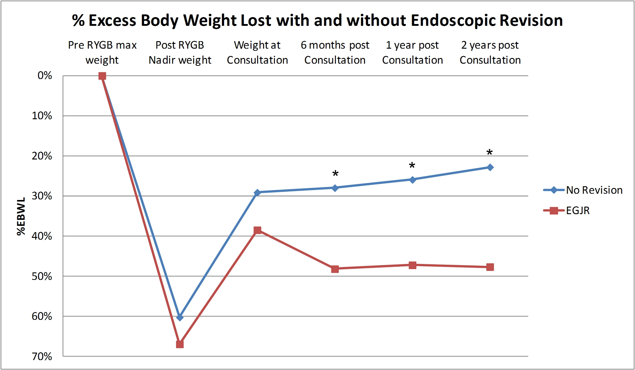 Ssat Endoscopic Gastrojejunal Revision Results In More Weight Loss