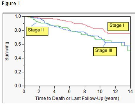 Ssat Recurrence And Long Term Survival Following Segmental Colectomy For Left Sided Colon Cancer In 450 Patients A Single Institution Study